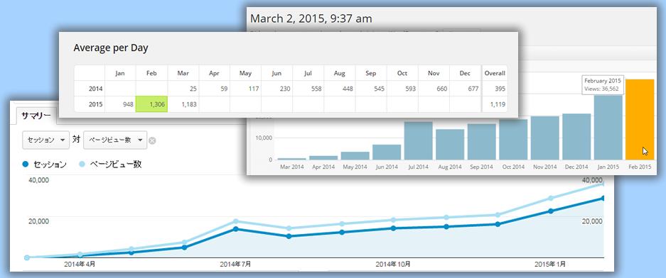1年間blogを書いてきてその間に起こったこと 710→36,562