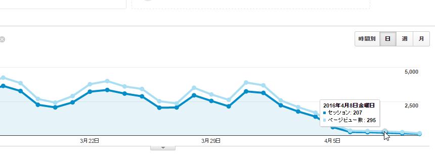 ある失敗でページビュー数が10分の1以下に激減してしまった原因について