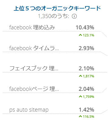 urlから世界や日本でのランキングなどの情報がわかる similarwebで情報
